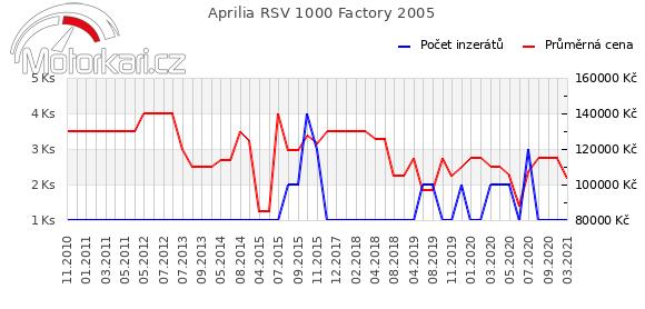 Aprilia RSV 1000 Factory 2005