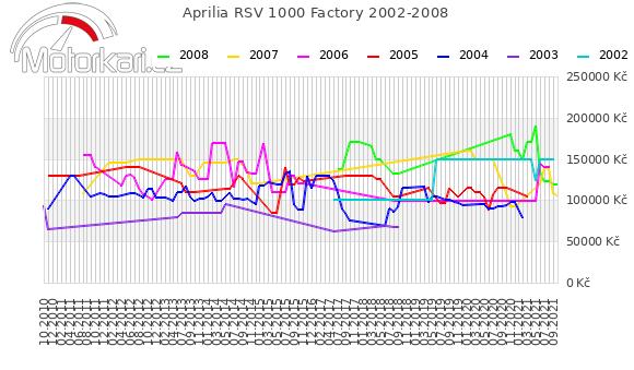Aprilia RSV 1000 Factory 2002-2008