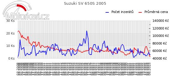Suzuki SV 650S 2005