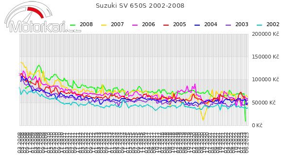 Suzuki SV 650S 2002-2008