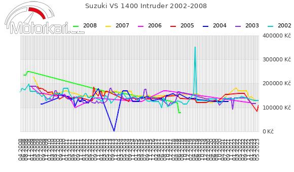 Suzuki VS 1400 Intruder 2002-2008