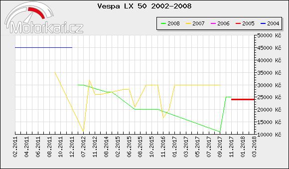 Vespa LX 50 2002-2008