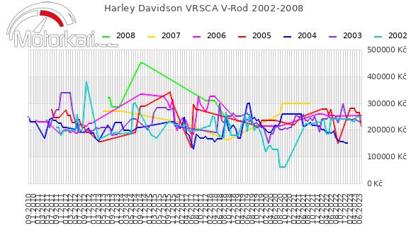 Harley Davidson VRSCA V-Rod 2002-2008