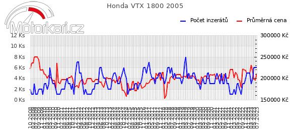 Honda VTX 1800 2005