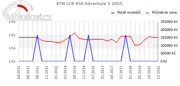 KTM LC8 950 Adventure S 2005