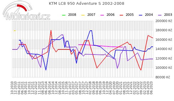 KTM LC8 950 Adventure S 2002-2008