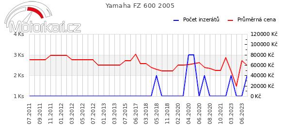 Yamaha FZ 600 2005