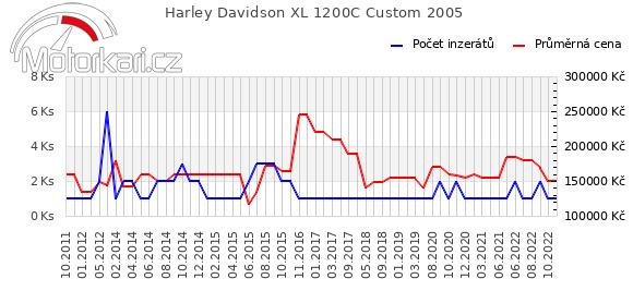 Harley Davidson XL 1200C Custom 2005