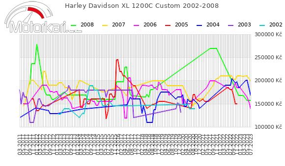 Harley Davidson XL 1200C Custom 2002-2008