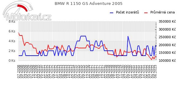 BMW R 1150 GS Adventure 2005