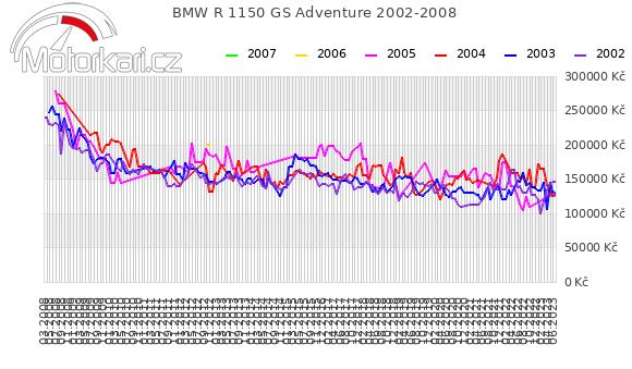 BMW R 1150 GS Adventure 2002-2008