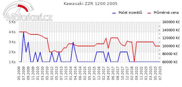 Kawasaki ZZR 1200 2005