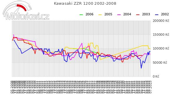 Kawasaki ZZR 1200 2002-2008
