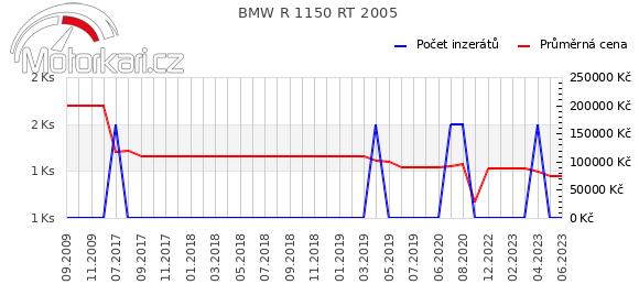 BMW R 1150 RT 2005