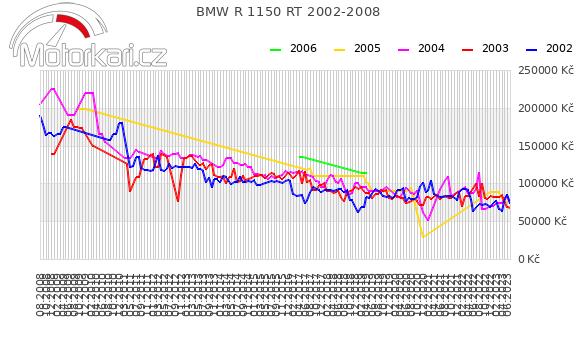 BMW R 1150 RT 2002-2008