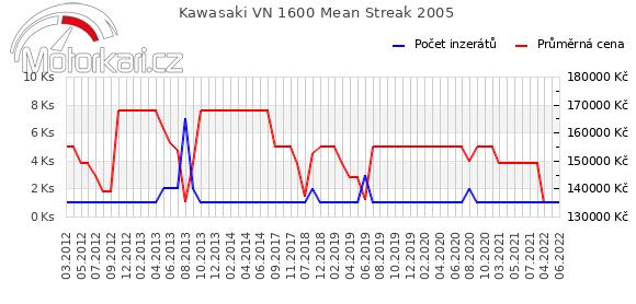 Kawasaki VN 1600 Mean Streak 2005