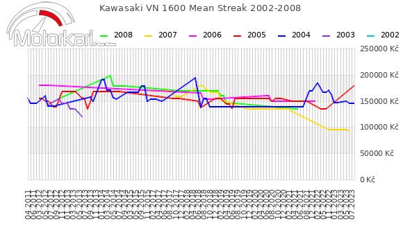 Kawasaki VN 1600 Mean Streak 2002-2008