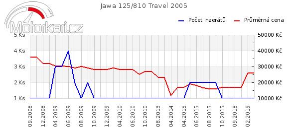 Jawa 125/810 Travel 2005