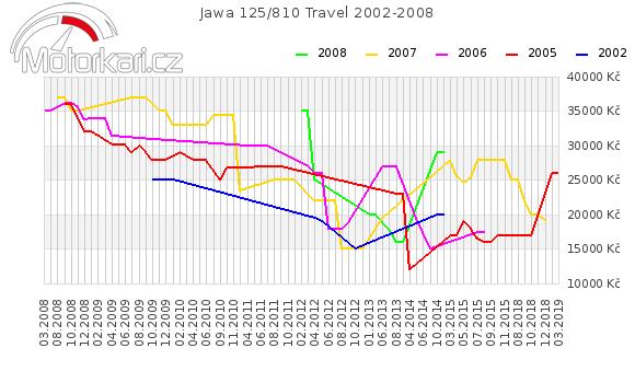 Jawa 125/810 Travel 2002-2008