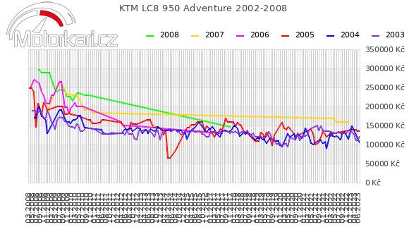 KTM LC8 950 Adventure 2002-2008