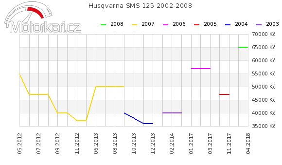 Husqvarna SMS 125 2002-2008