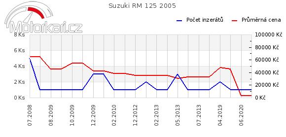 Suzuki RM 125 2005