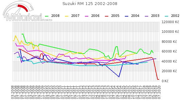 Suzuki RM 125 2002-2008