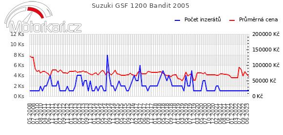 Suzuki GSF 1200 Bandit 2005