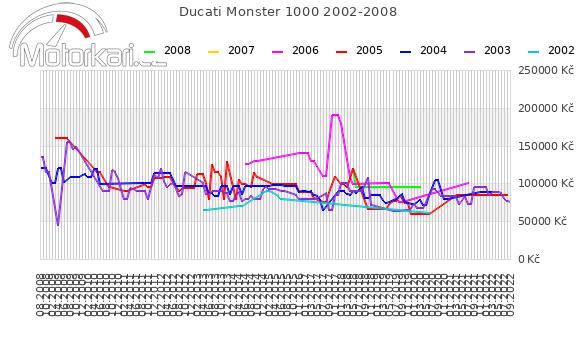 Ducati Monster 1000 2002-2008