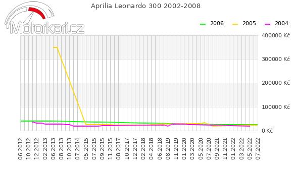 Aprilia Leonardo 300 2002-2008