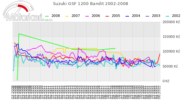 Suzuki GSF 1200 Bandit 2002-2008