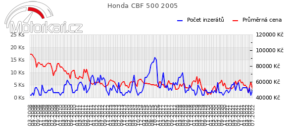 Honda CBF 500 2005