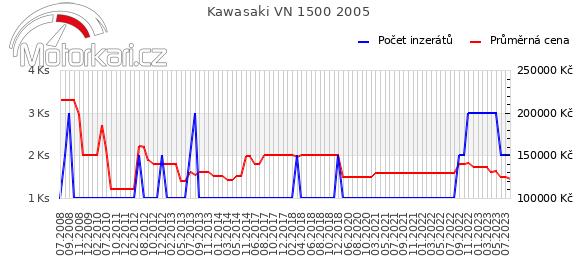 Kawasaki VN 1500 2005