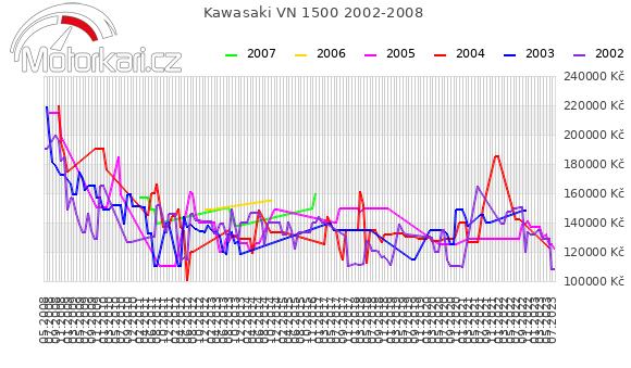 Kawasaki VN 1500 2002-2008