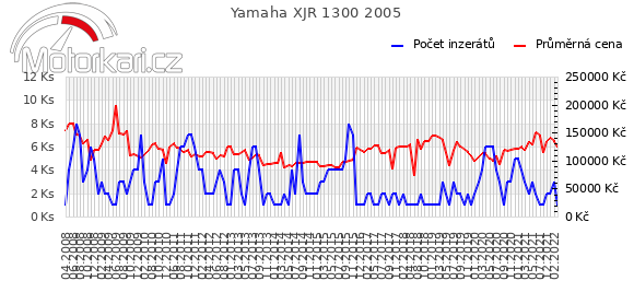 Yamaha XJR 1300 2005