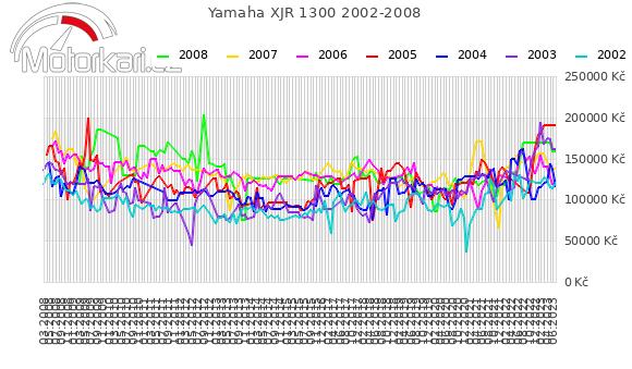 Yamaha XJR 1300 2002-2008