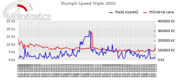 Triumph Speed Triple 2005
