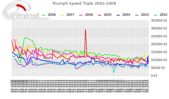 Triumph Speed Triple 2002-2008