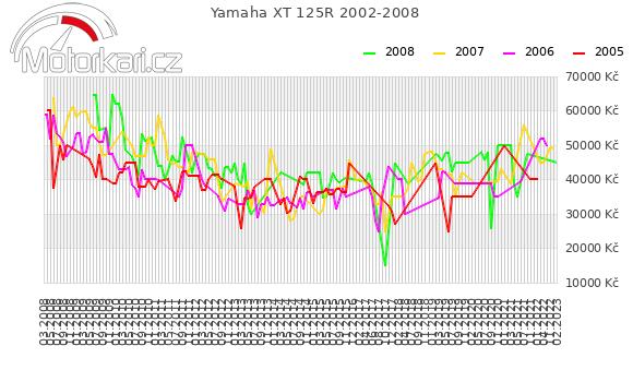 Yamaha XT 125R 2002-2008