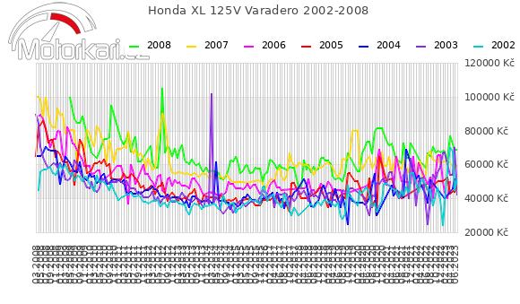 Honda XL 125V Varadero 2002-2008