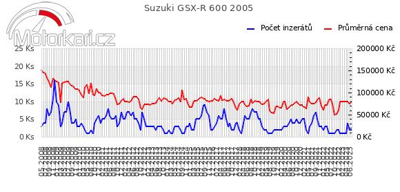 Suzuki GSX-R 600 2005