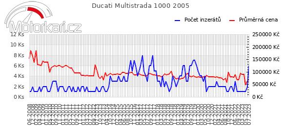 Ducati Multistrada 1000 2005
