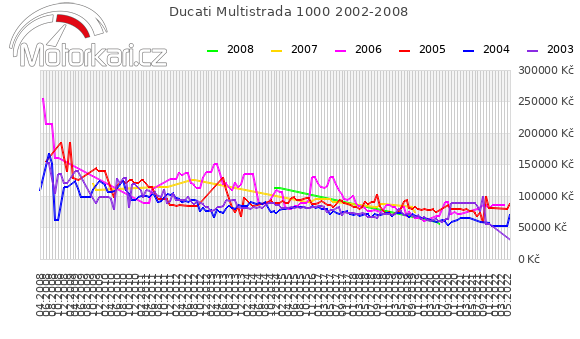 Ducati Multistrada 1000 2002-2008