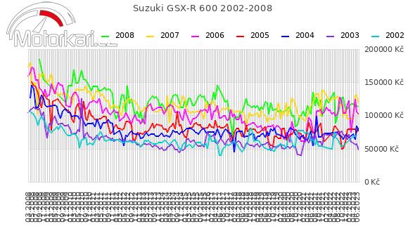 Suzuki GSX-R 600 2002-2008