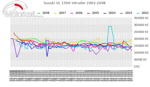 Suzuki VL 1500 Intruder 2002-2008