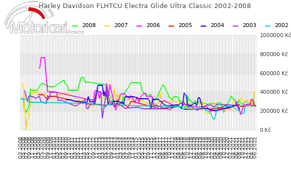 Harley Davidson FLHTCU Electra Glide Ultra Classic 2002-2008