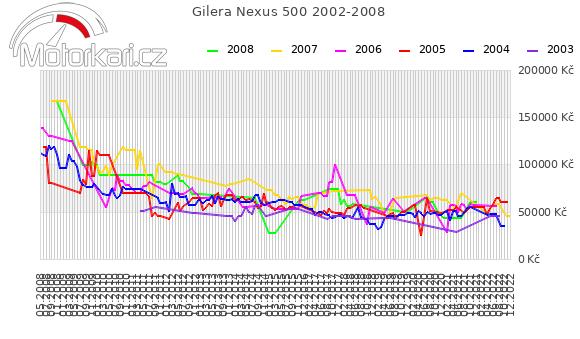 Gilera Nexus 500 2002-2008