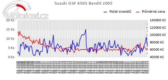 Suzuki GSF 650S Bandit 2005
