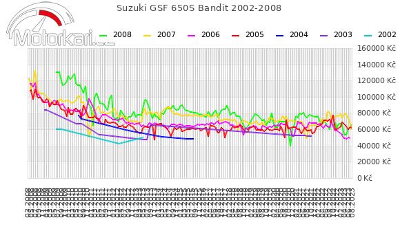 Suzuki GSF 650S Bandit 2002-2008