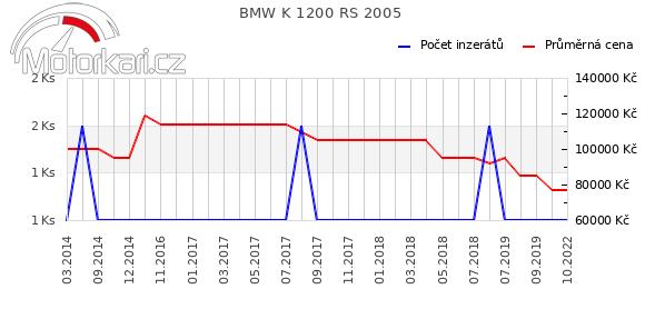 BMW K 1200 RS 2005